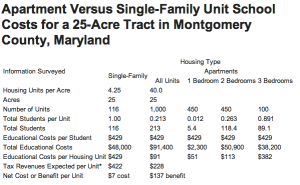 Table adapted from Analysis of Economic Factors: Blundon Tract Rezoning by Robert Gladstone and Associates, Washington, D. C. via American Planning Associaton
