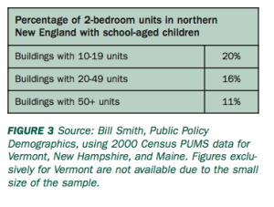 Data on New England schools shows that in large apartment buildings, just 11% of housing units have school-age children