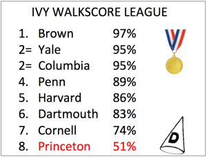 Walkscore data for Ivy League Schools, from walkscore.com
