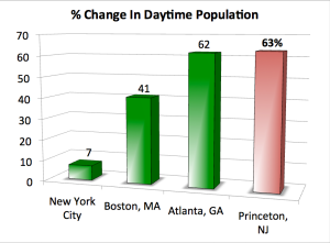 Daily population change in American cities, as a % of their night-time population.