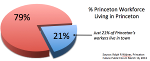 Data show that the vast majority of the Princeton workforce (79%) live outside of town.