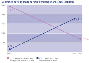 Obesity increases as fewer kids walk to school.