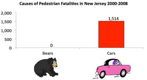 Are bears really the #1 threat facing people in Princeton? (Click to expand.)