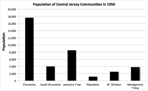 Population of Central Jersey towns in 1950 (click to expand).