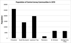 population1970