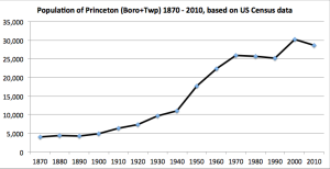 Princeton population, 1870-2010. Click to expand.