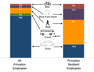 Graph shows Percentage of  employees commuting via various transport modes. Left- for all people working in Princeton. Right- for people who both live and work in Princeton. (Click to expand)