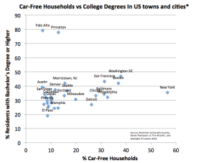 Princeton and Palo Alto stand out in a graph of car-free households vs college degree holders in the US. (Click to expand.)