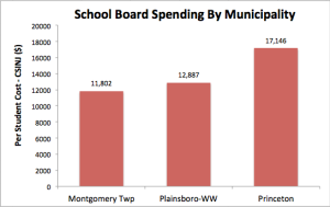 Princeton spending per student compared to neighboring municipalities.