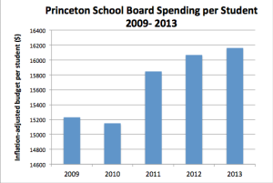 Princeton School Board's spending per student keeps going up. (click to expand.)