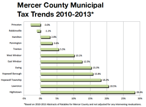 Municipal tax trends in Mercer County. From Princeton Citizens Finance Advisory Committee 2014  Budget Newsletter (click to expand)