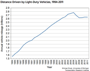 Car use in America, showing a dip since 2007. (click to expand). Credit: Transportation Research Institute via CityLab.