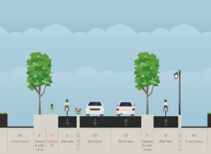 A concept for a 'Complete Street' on Valley Road: safe segregated bike lane and completed sidewalk on north side, reduced lane widths to slow cars, keep the nice trees, install a standards-compliant 8-ft sidepath on the south side, and complement with attractive pedestrian-oriented lighting. (click to expand).