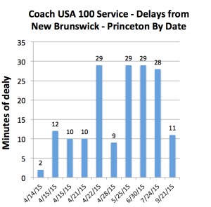 Measured delays on Coach USA service between New Brunswick and Princeton in 2015 (click to expand).